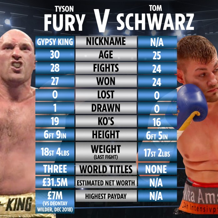 Tyson Fury Could Fight For WBO Title On Saturday If Ruiz