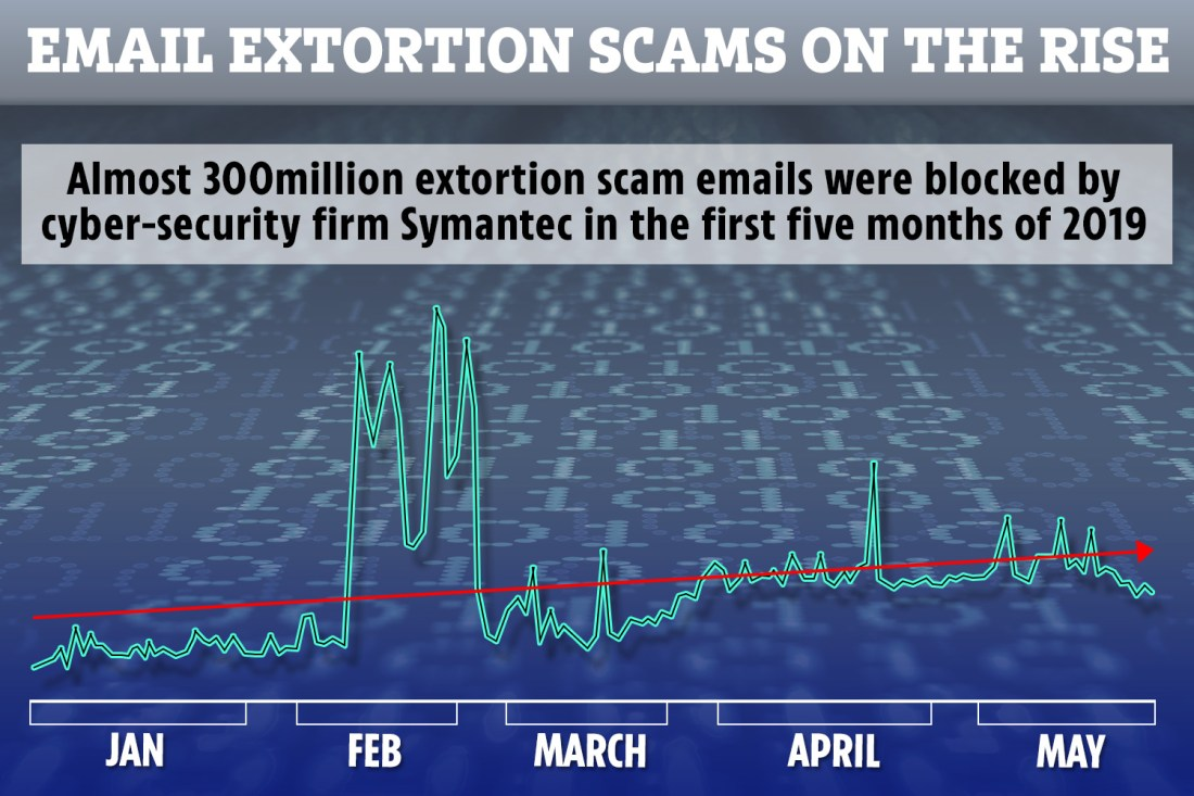 Sextortion, bomb scares and stolen phone numbers – the iPhone, Gmail and Android scams that could empty your bank account