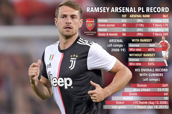 Aaron Ramsey will have to wait for his Juventus debut amid fears over his fitness