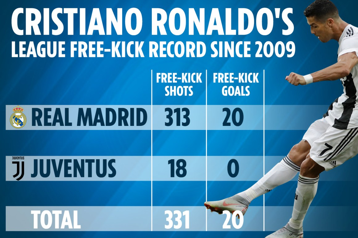 Cristiano Ronaldo is second WORST free-kick taker in Serie A ...