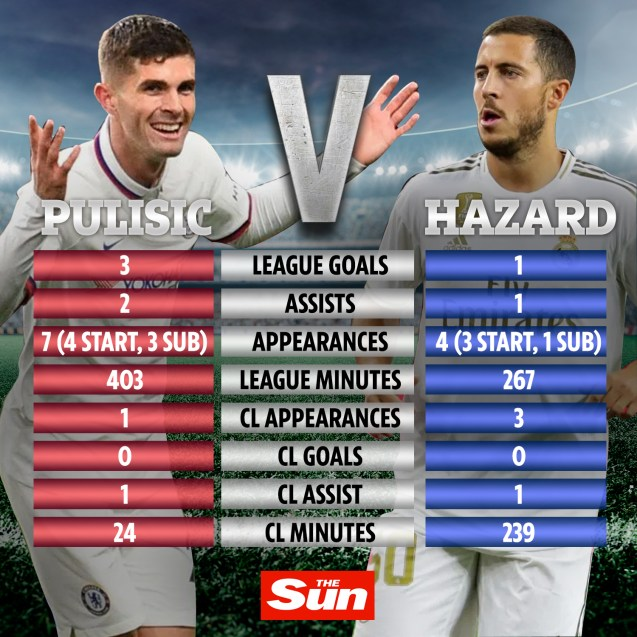Christian Pulisic is beating Eden Hazard in terms of stats this season