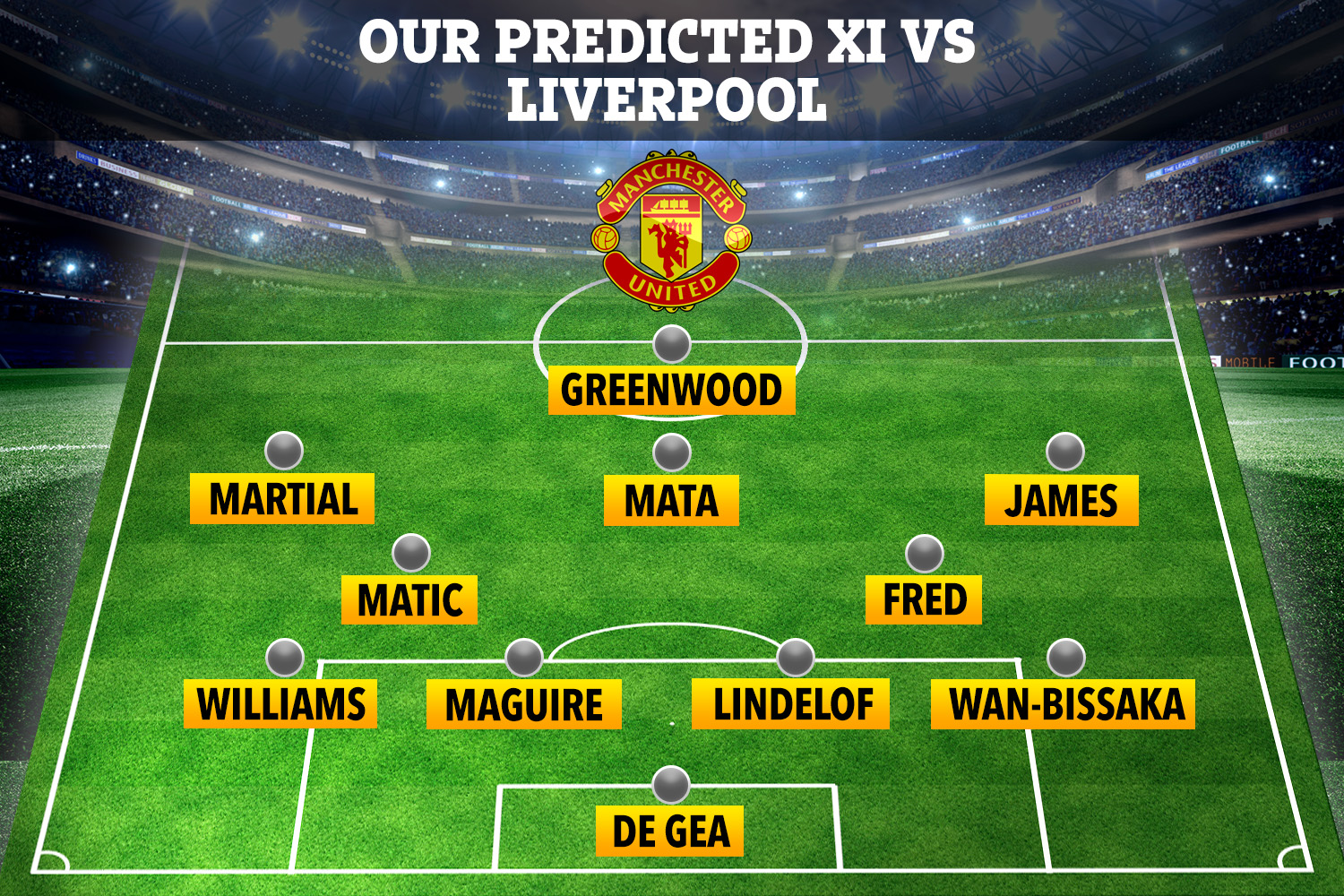 This is how SunSport reckons Manchester United could line up against Liverpool