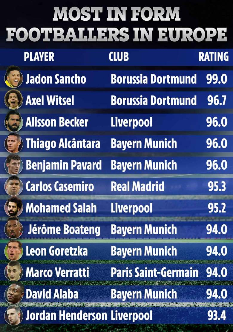 Jadon Sancho has become the most in-form footballer in the world over the past month