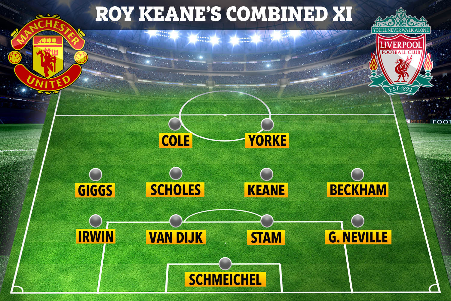 Roy Keane would only selected Virgil van Dijk from the current Liverpool team to get into the Manchester United treble winners