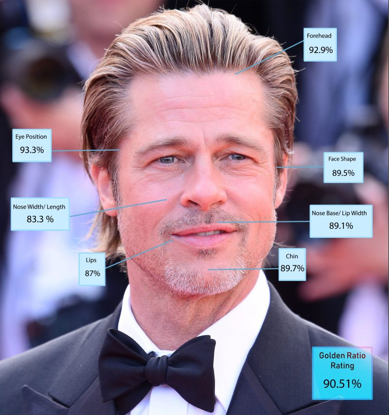 Brad Pitt, tipped for an Oscar for his supporting role in Once Upon A Time in Hollywood, was fourth with 90.51 per cent