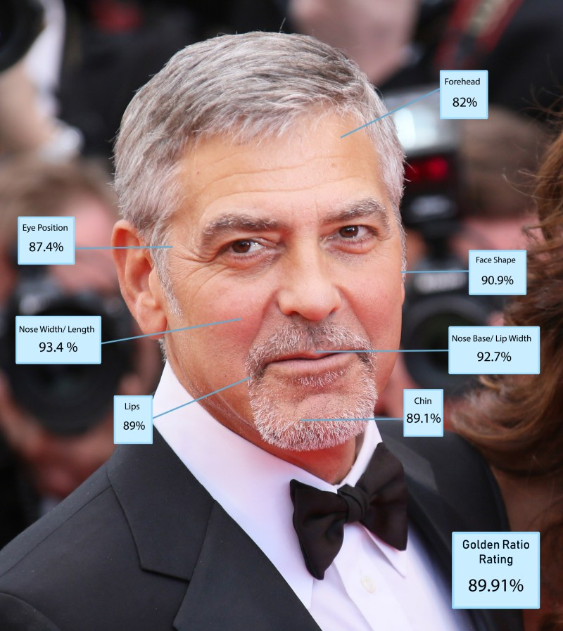 George Clooney may feel a little hard done by after placing fifth