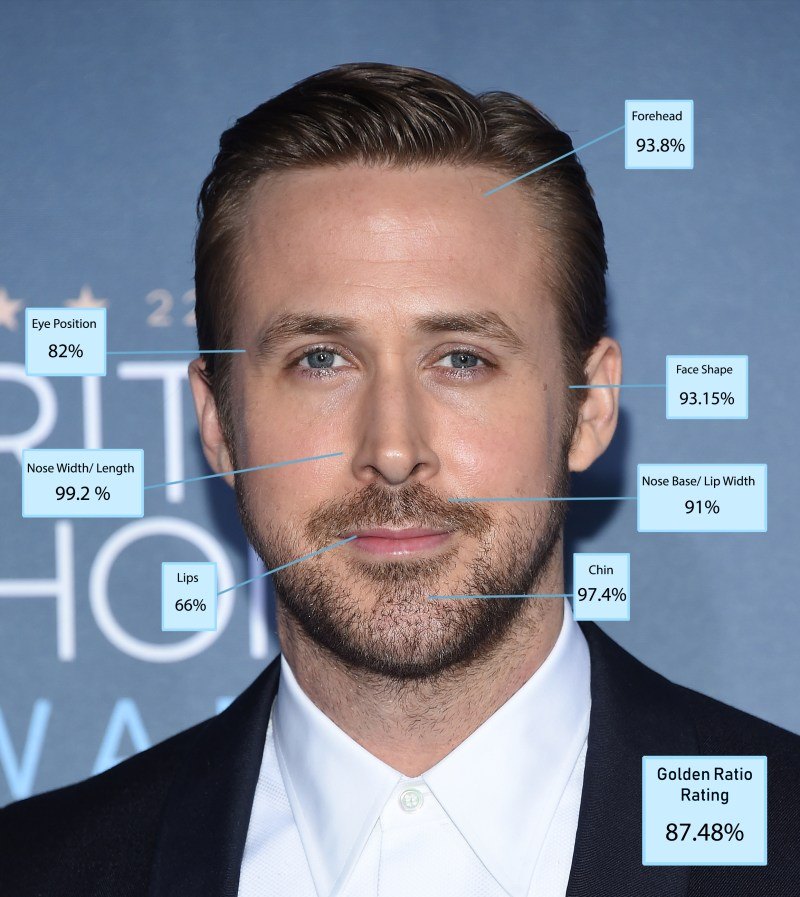 Ryan Gosling made it into the top ten, placing tenth overall