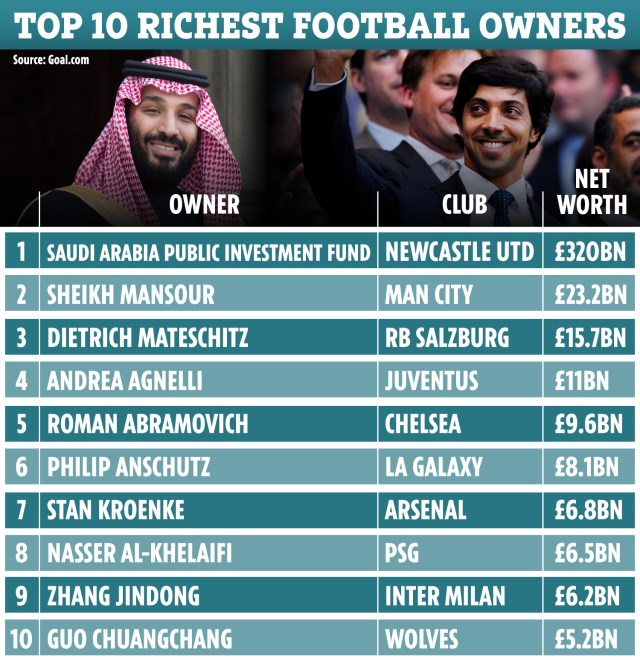 Newcastle boast the wealthiest owners in world football following their takeover