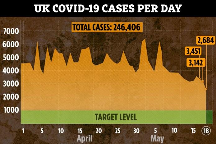 The UK has now passed the peak of the virus