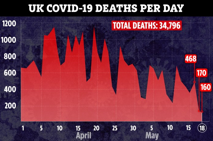 Death toll today is the smallest increase since lockout started