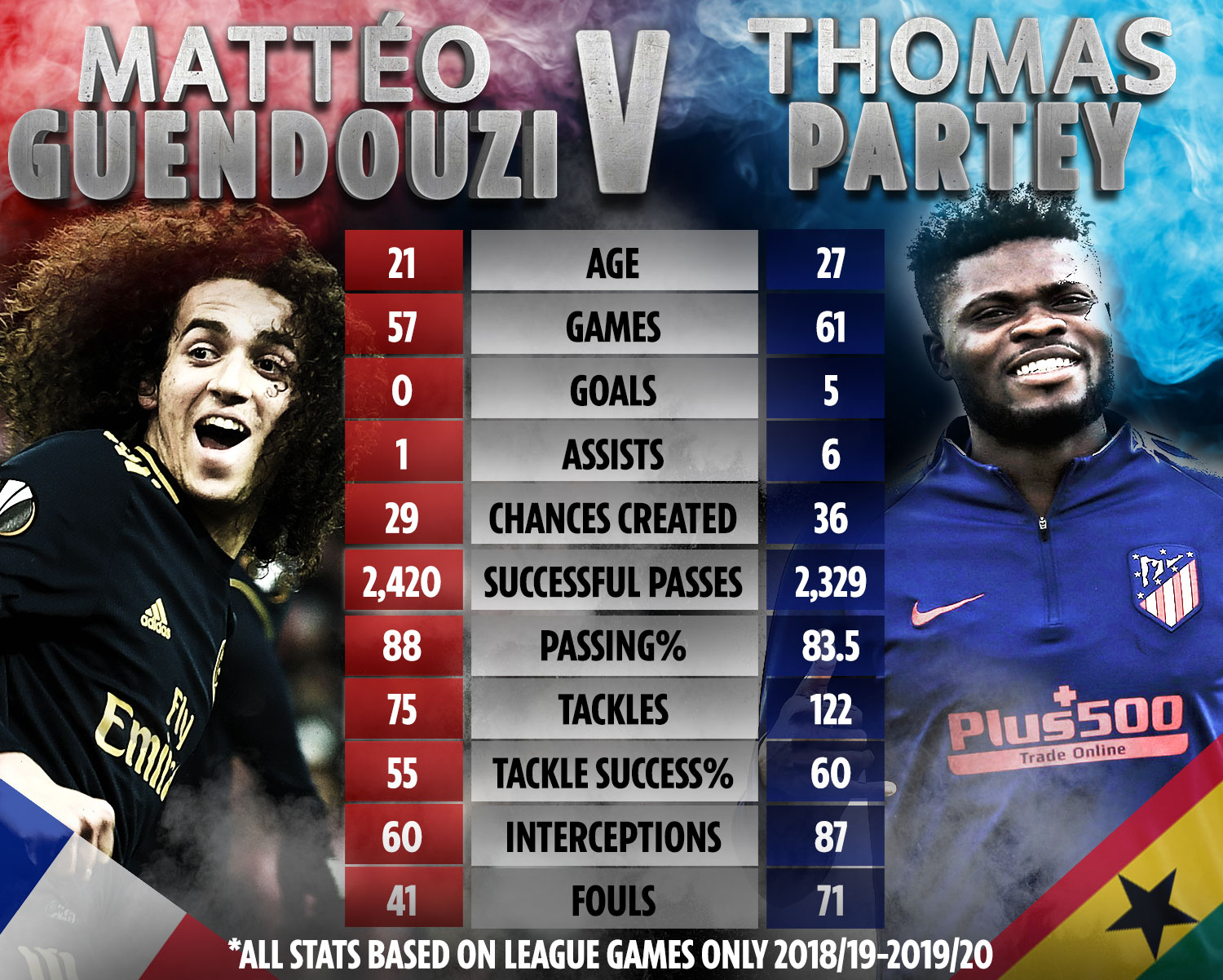 How do Guendouzi and Partey compare statistically?