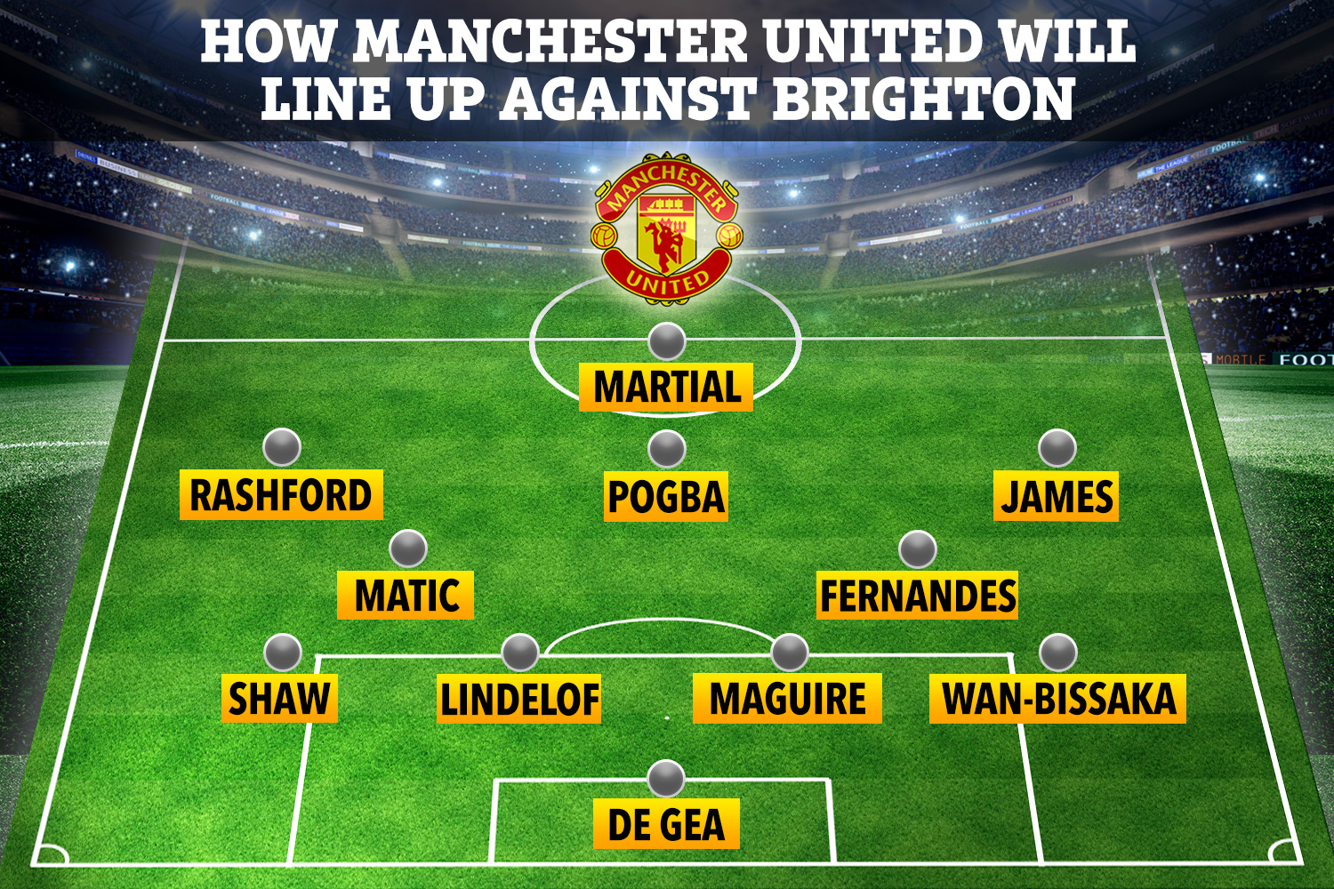 How Man Utd could start against Brighton on Tuesday