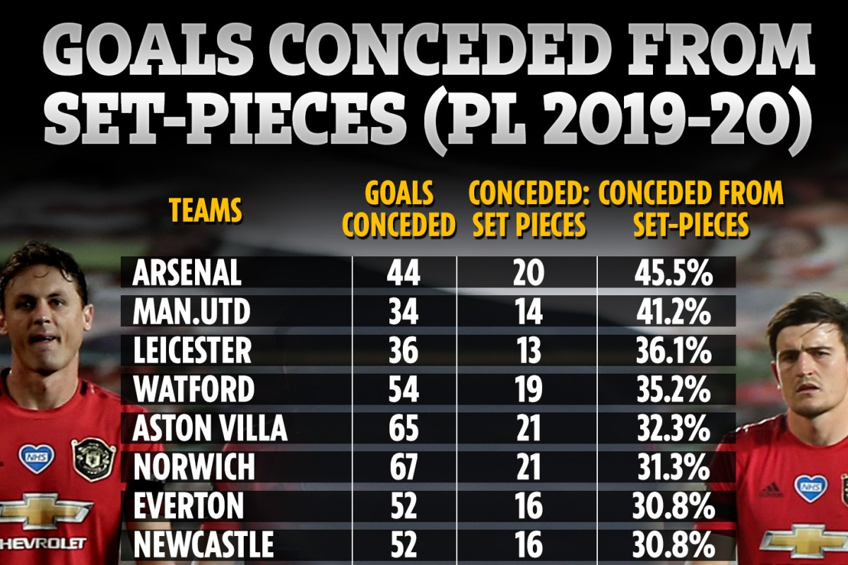 Maguire say Man Utd defence has improved but stats show they're second worst