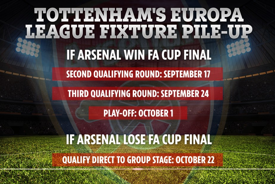Can Arsenal lose FA Cup final vs Chelsea and still qualify for Europa League 2020/21?
