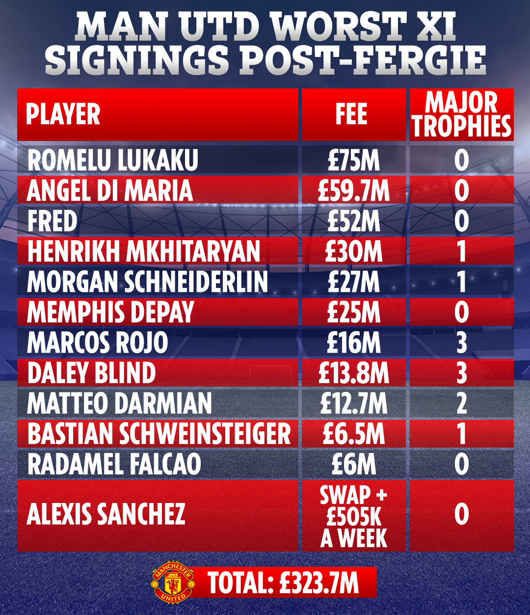 Man Utd's worst signings XI post-Sir Alex, including Fred, Di Maria and Depay that cost an amazing £325m