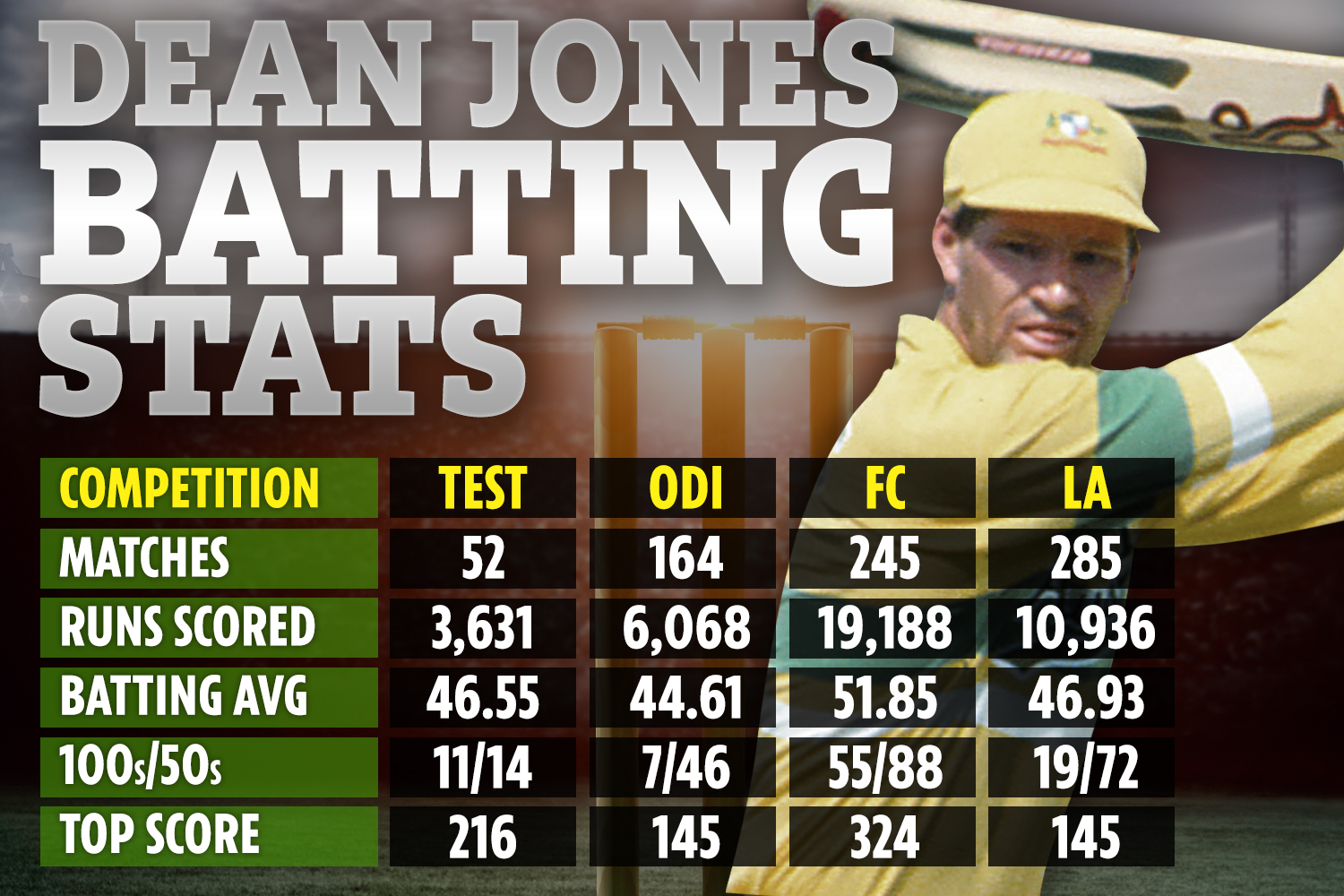How Dean Jones performed in Test, ODI, First Class and A List cricket during his illustrious career