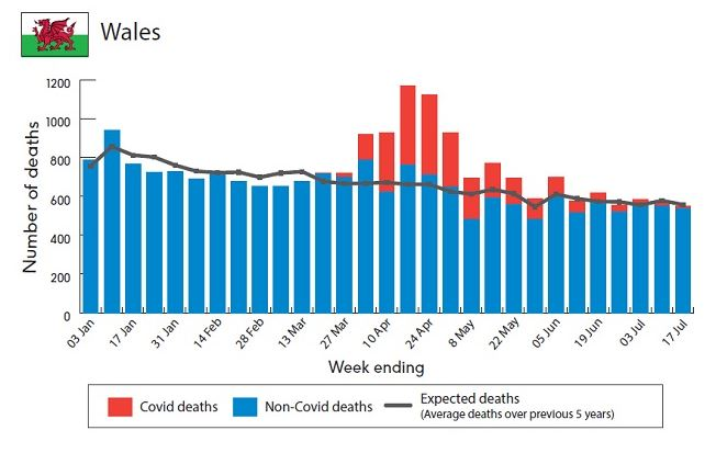 The excess deaths from Covid or non-Covid for Wales since the crisis began