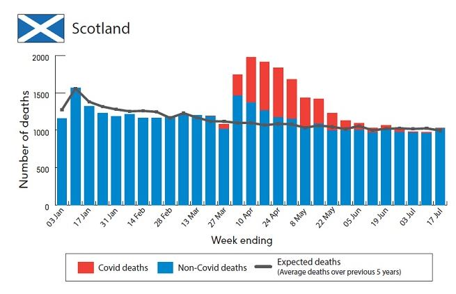 This chart shows the excess death figures for Scotland over the pandemic