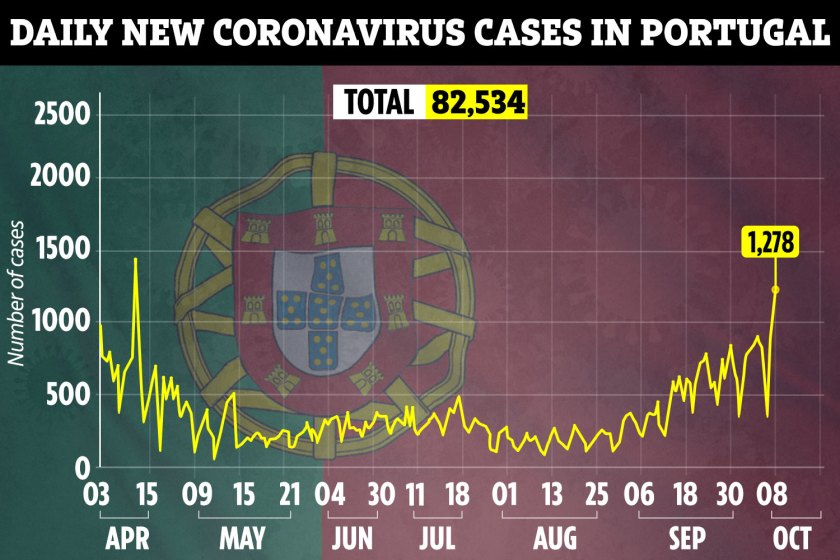 New infections are rising in Portugal