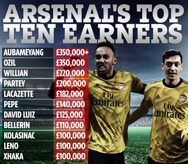 Thomas Partey is Arsenal's fourth highest earner
