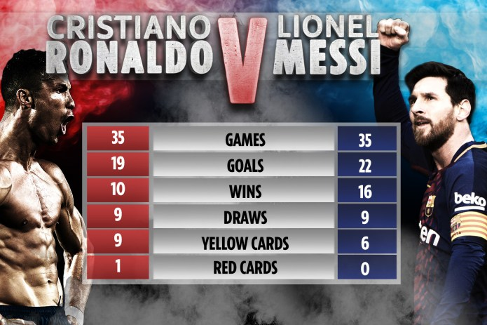 How Messi and Ronaldo stack up against each other in head-to-head battles