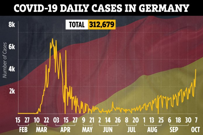 German cases are also increasing