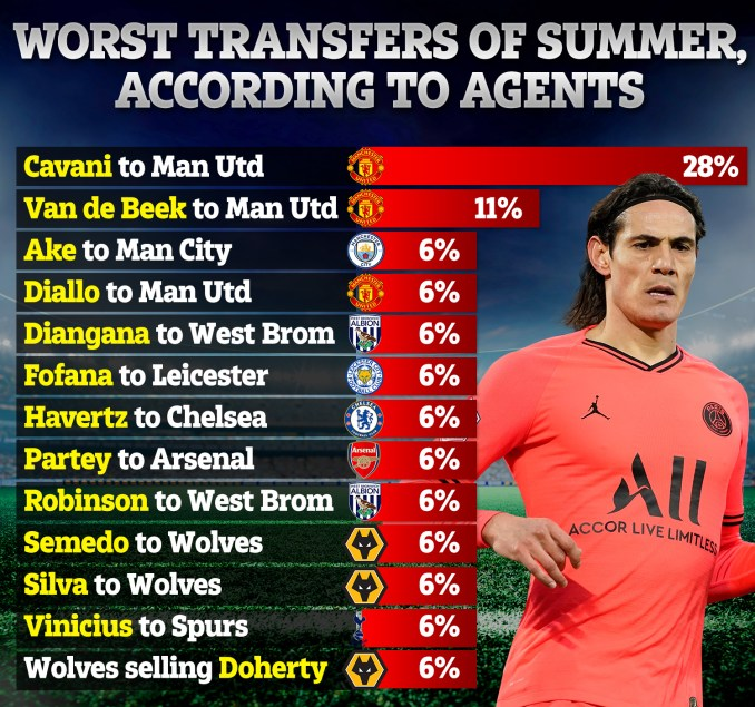 Football agents have not backed United's decision to sign Edinson Cavani