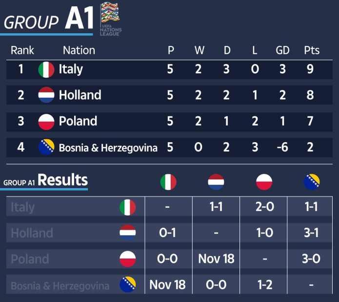 How Group A1 sees the final phase of matches