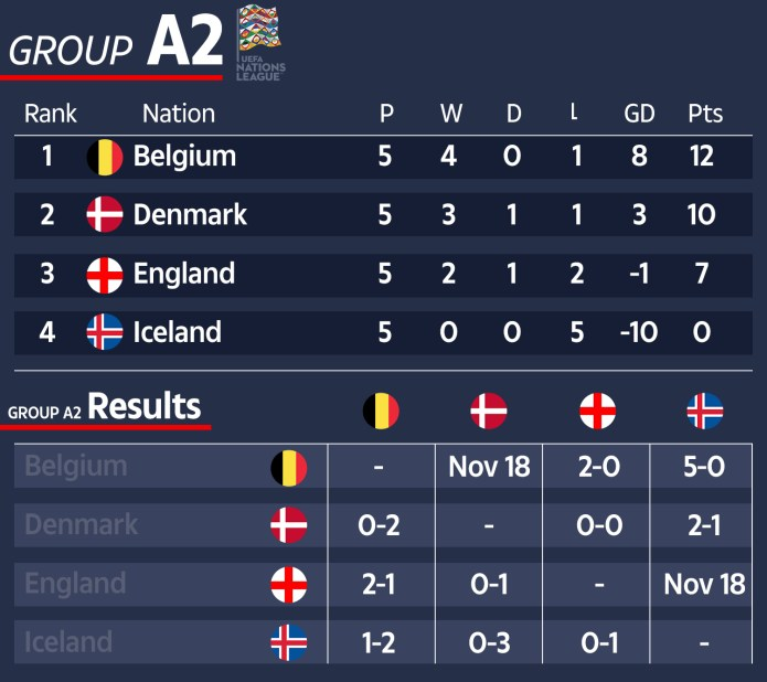 How group A2 sees the final round of matches