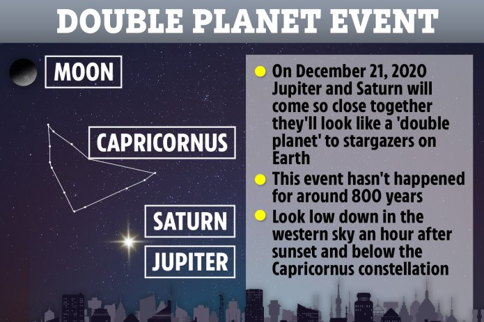 It will be the closest Jupiter and Saturn have been since 1623