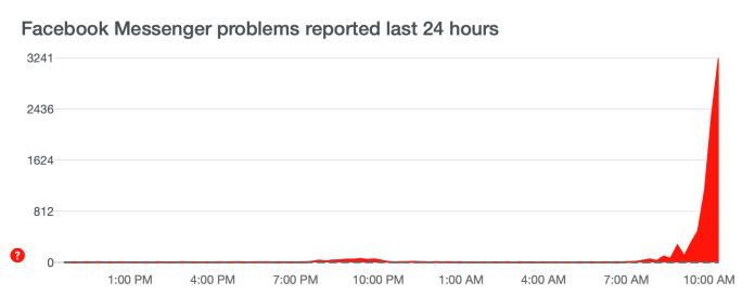 Des milliers d'utilisateurs se plaignent de la panne