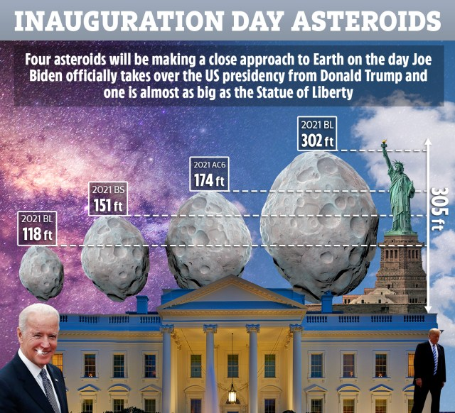 Inauguration Day asteroids: FOUR space rocks to make 'close approach' as  Trump hands presidency over to Biden