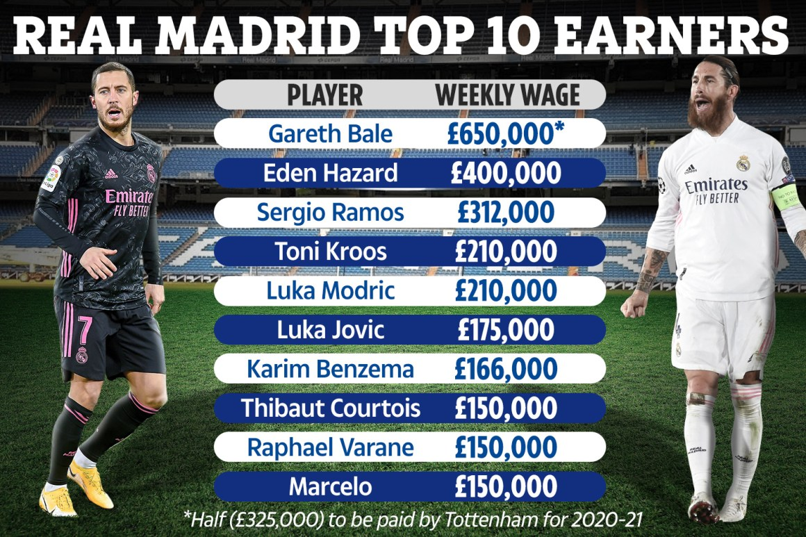 Ramos is one of Real Madrid's top earners but is demanding more to stay on for a further two years, claim reports