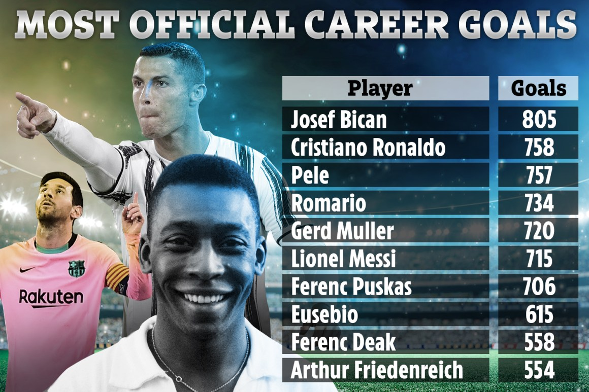 Pele writes 'Leading Goal Scorer of All Time' in Instagram bio amid  Cristiano Ronaldo goals row