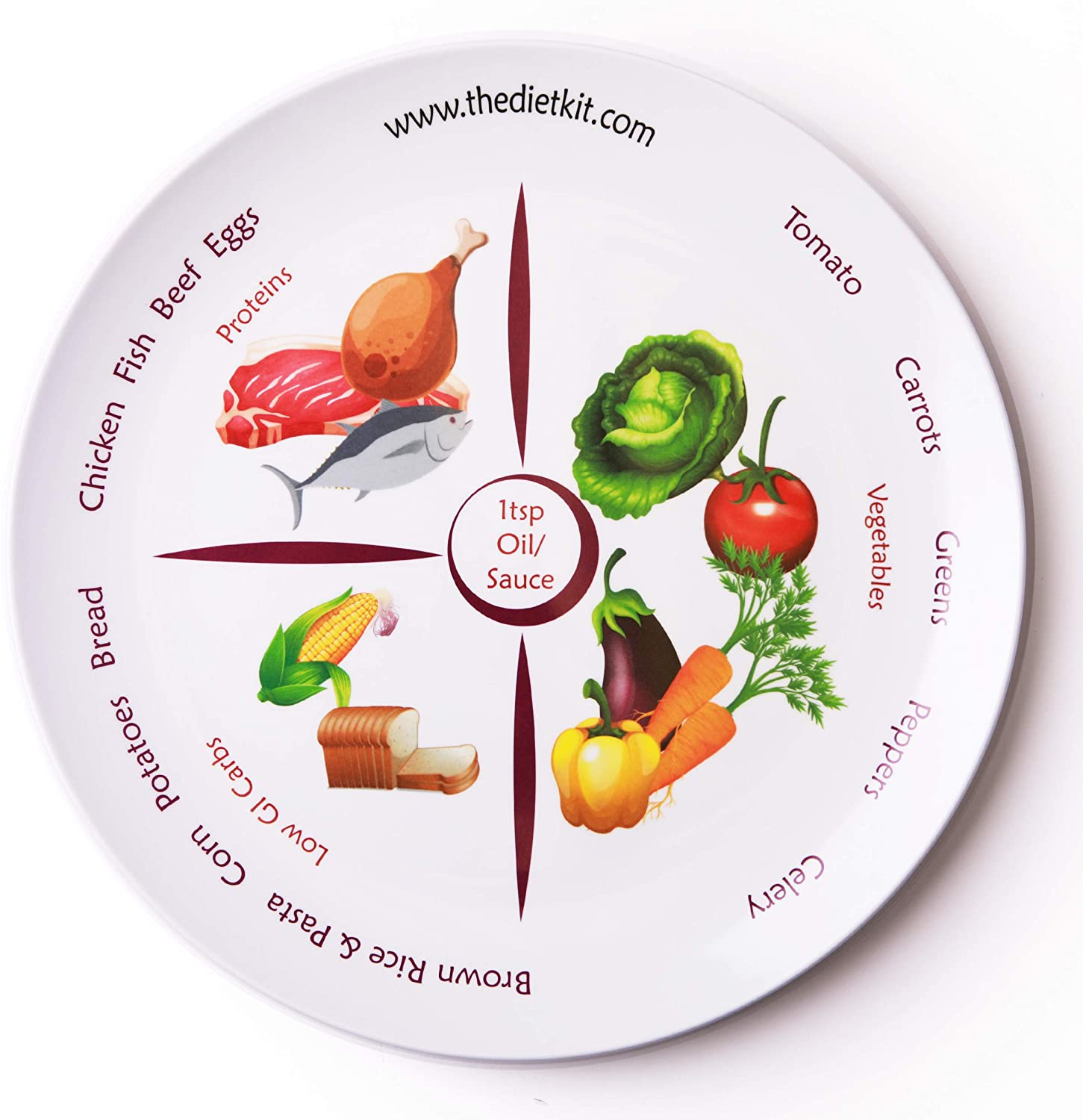 The Diet Kit's portion plate costs £6.79