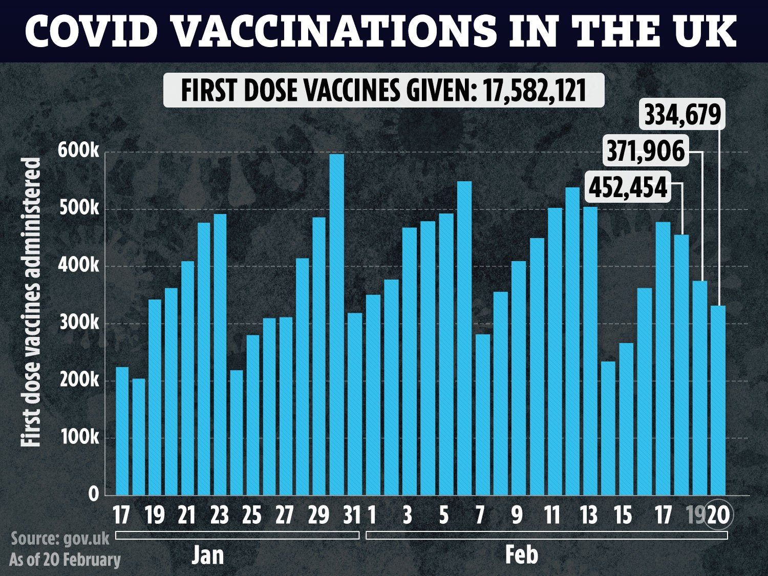 Millions have already been vaccinated giving the hospitality industry hope for reopening sooner