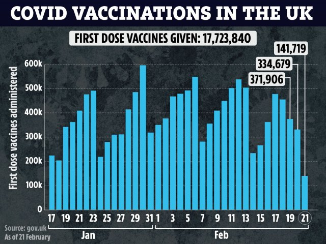 There have been more than 17 million first doses of the vaccine administered
