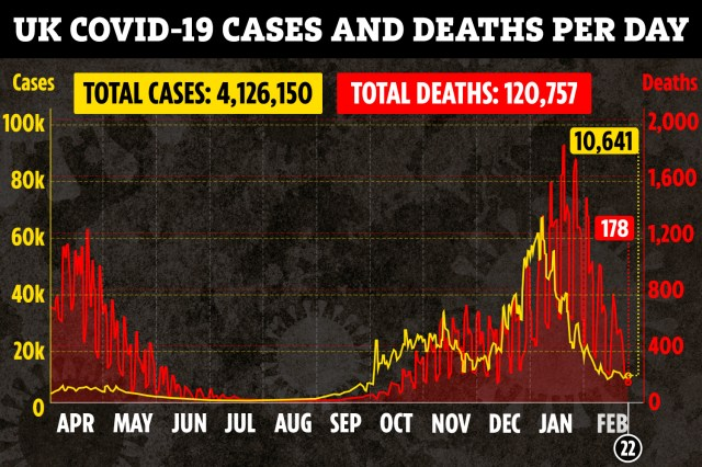 There were another 178 Covid deaths in the past 24 hours