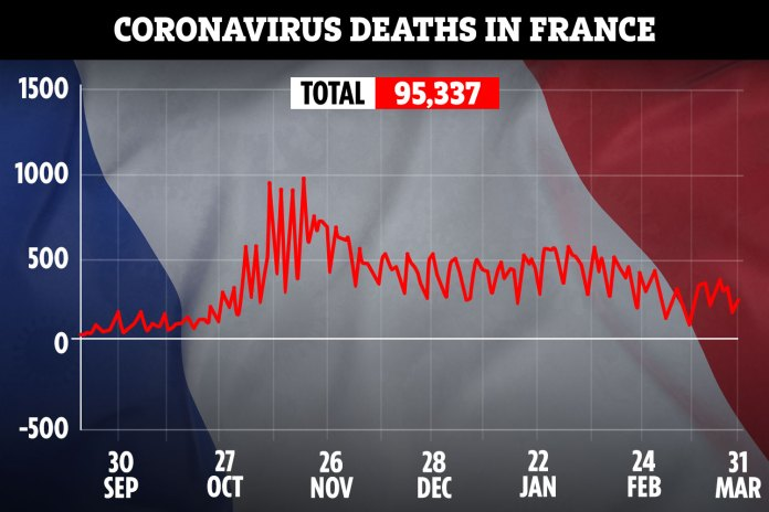 Total deaths in France have soared to almost 100,000