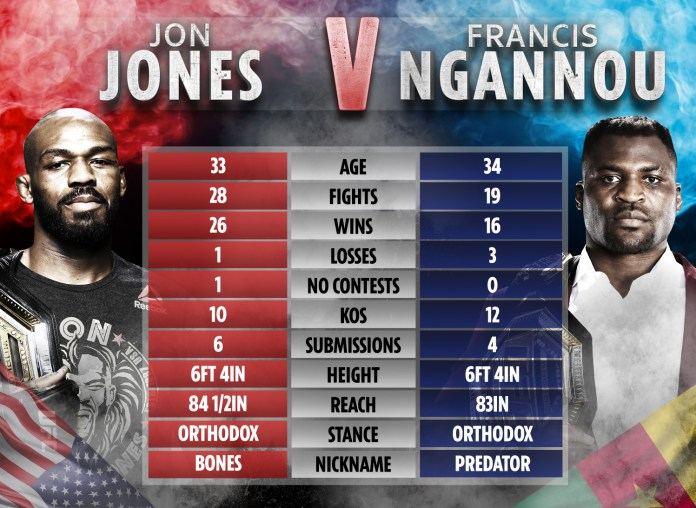 How Jones and Ngannou compare ahead of their potential showdown