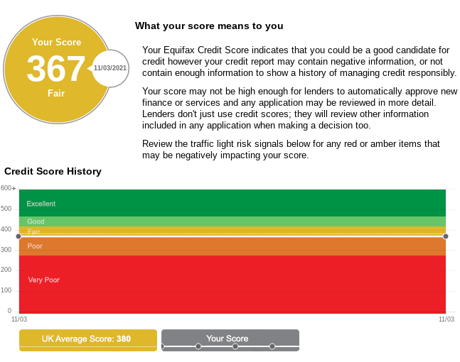 """My Equifax credit score put me in the """"fair category"""" when I first checked my report"""
