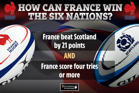 Here is how France can win the Six Nations against Scotland