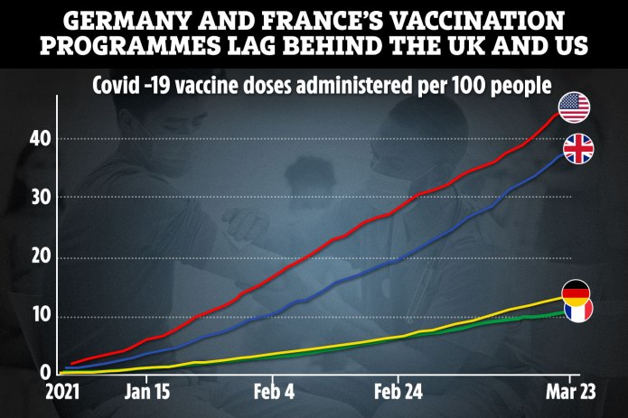 European countries are drastically lagging behind the UK and US when it comes to administering jabs