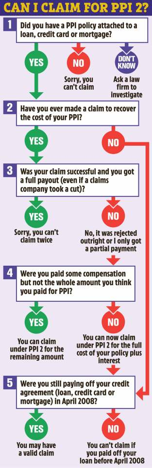 Are you eligible to claim PPI?
