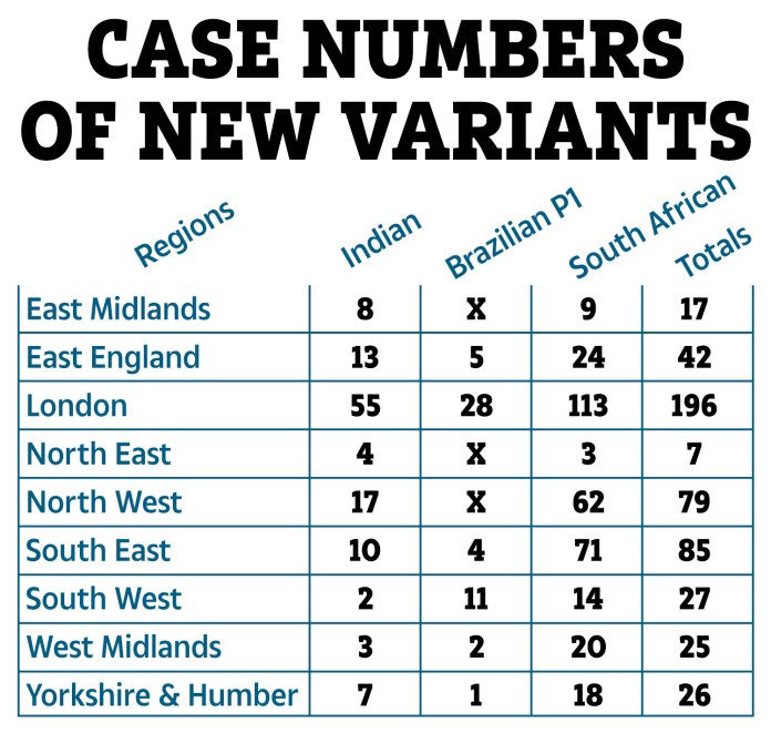 Cases of new variants by regions, according to Public Health England data