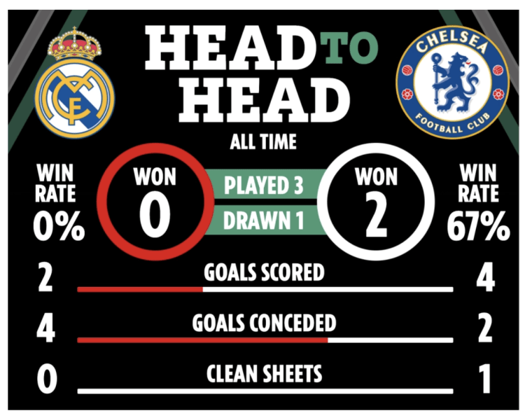 Real Madrid vs Chelsea LIVE: Stream FREE, TV channel ...