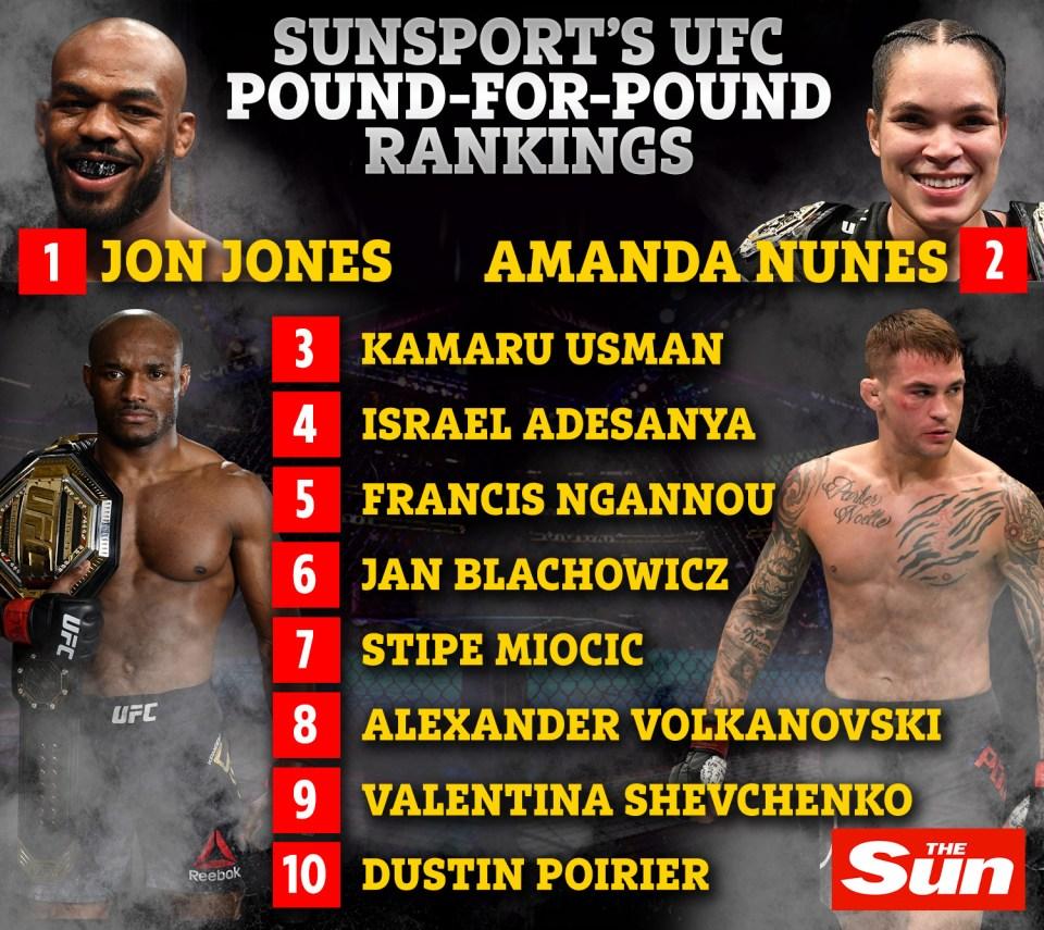 SunSport's latest pound-for-pound UFC rankings