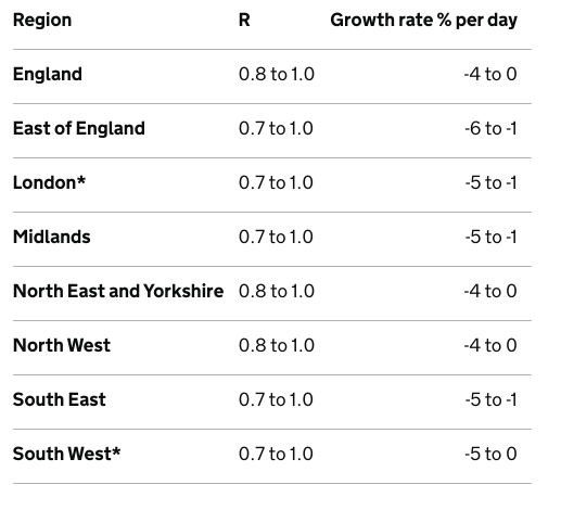 """The R rate for England. Sage said care should be taken for London and the South West because """"they are based on low numbers of cases and/or dominated by clustered outbreaks"""""""
