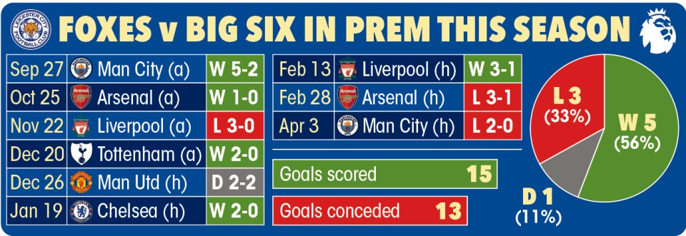 Leicester's record vs the Big Six this season