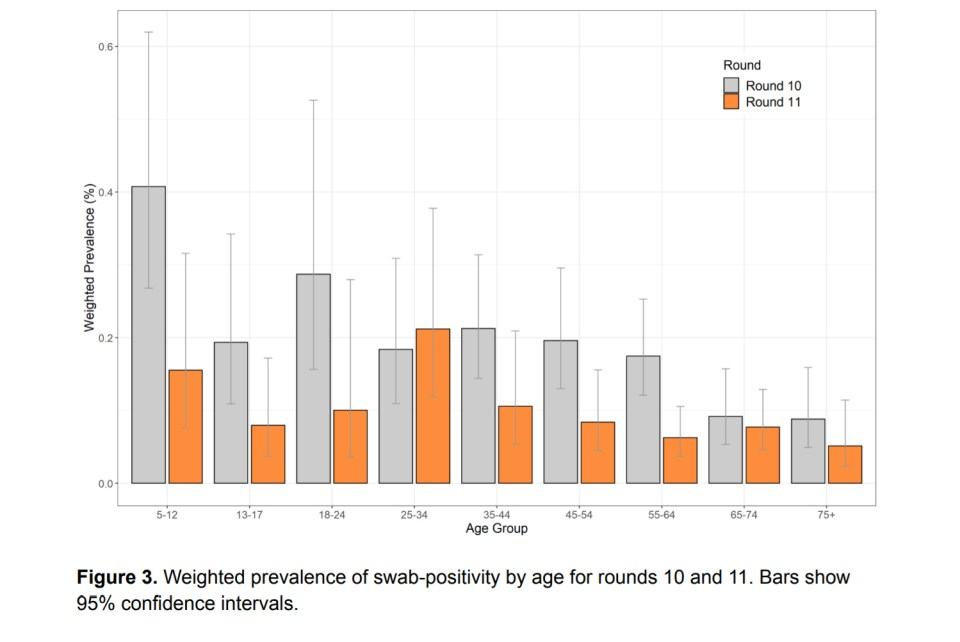 This graphs shows infections by age with the orange blocks representing infections in April and the grey, March